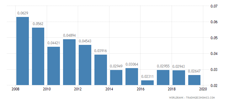 guatemala research and development expenditure percent of gdp wb data