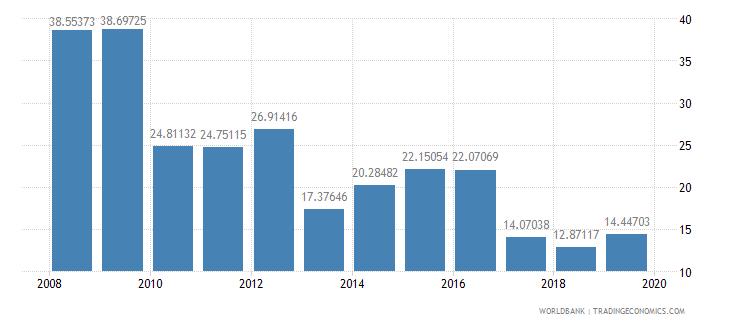 guatemala researchers in r d per million people wb data