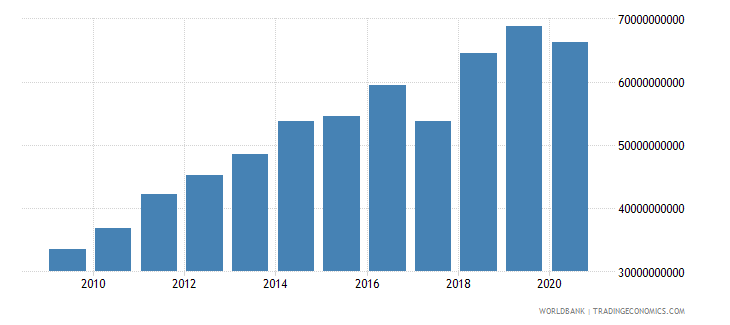 guatemala revenue excluding grants current lcu wb data