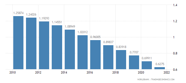 guatemala rural population growth annual percent wb data