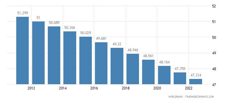 guatemala rural population percent of total population wb data