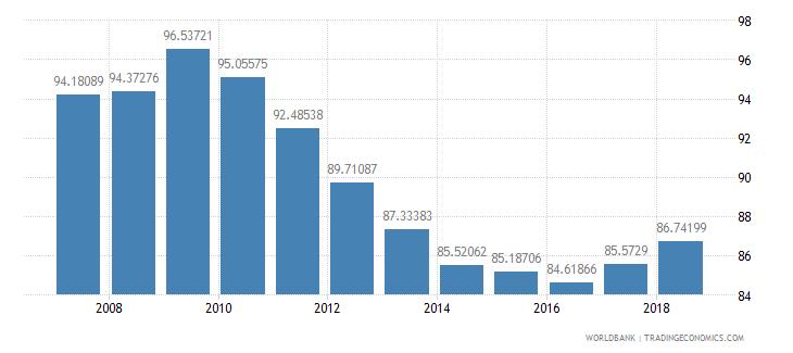 guatemala school enrollment primary male percent net wb data
