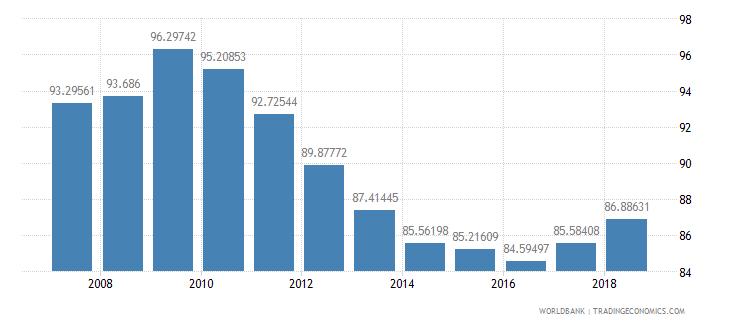 guatemala school enrollment primary percent net wb data