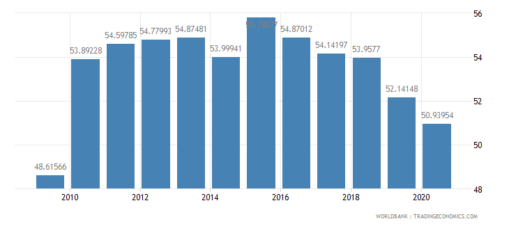 guatemala school enrollment secondary male percent gross wb data