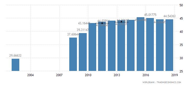 guatemala school enrollment secondary male percent net wb data