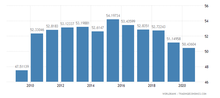 guatemala school enrollment secondary percent gross wb data