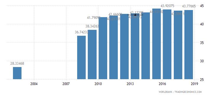 guatemala school enrollment secondary percent net wb data