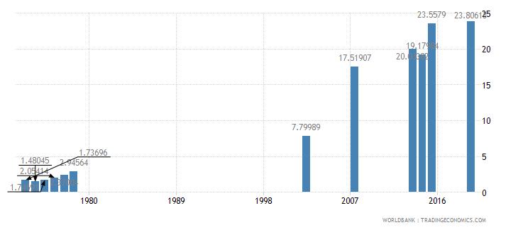 guatemala school enrollment tertiary female percent gross wb data