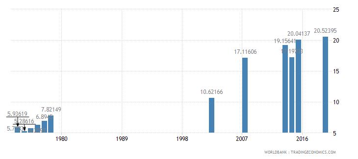 guatemala school enrollment tertiary male percent gross wb data