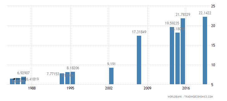 guatemala school enrollment tertiary percent gross wb data