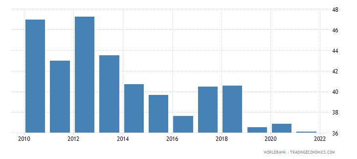 guatemala self employed total percent of total employed wb data