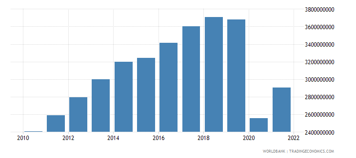 guatemala service exports bop us dollar wb data
