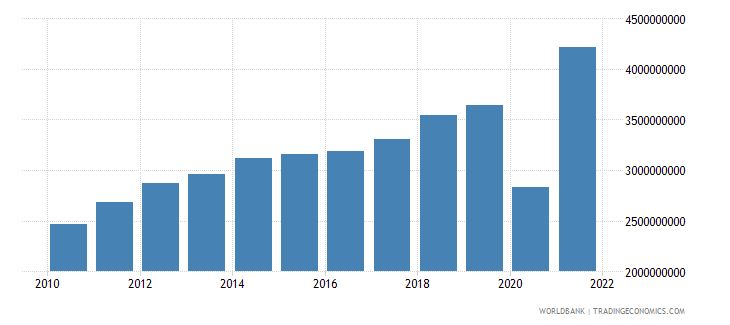 guatemala service imports bop us dollar wb data