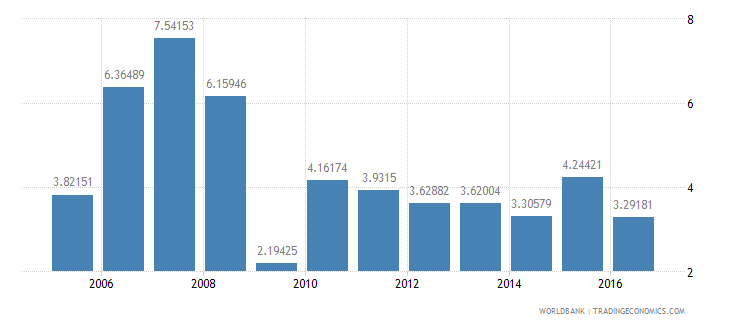 guatemala services etc  value added annual percent growth wb data