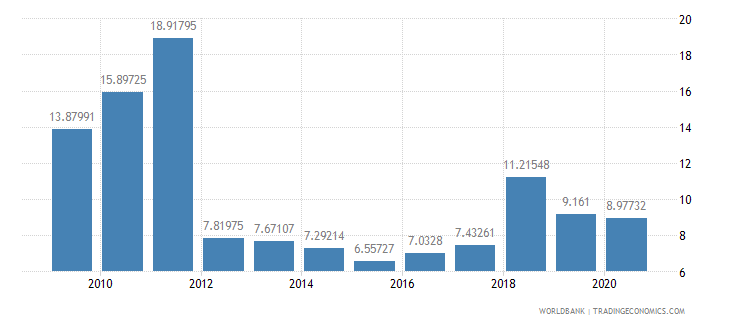 guatemala short term debt percent of exports of goods services and income wb data