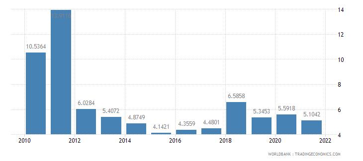 guatemala short term debt percent of total external debt wb data