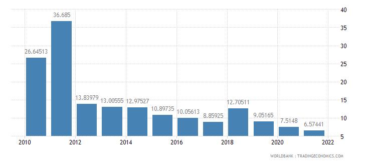 guatemala short term debt percent of total reserves wb data