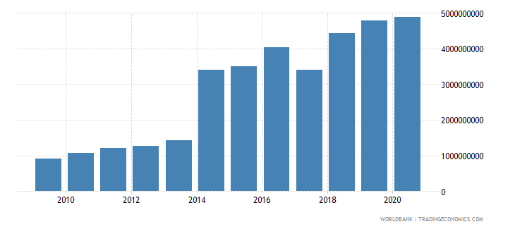 guatemala social contributions current lcu wb data