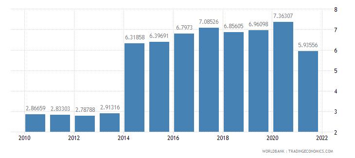 guatemala social contributions percent of revenue wb data