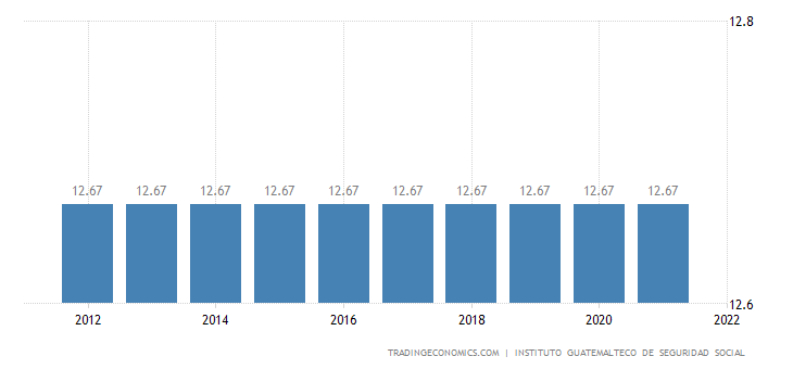 Guatemala Social Security Rate For Companies