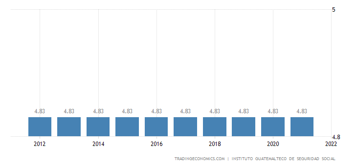 Guatemala Social Security Rate For Employees
