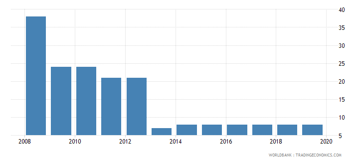 guatemala tax payments number wb data