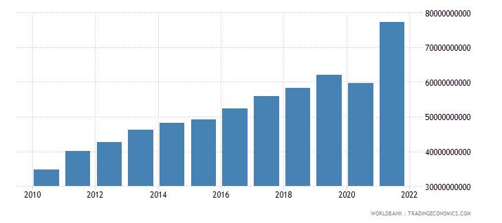 guatemala tax revenue current lcu wb data
