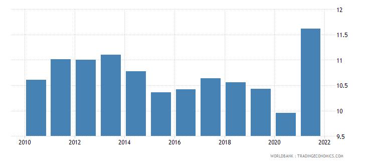guatemala tax revenue percent of gdp wb data
