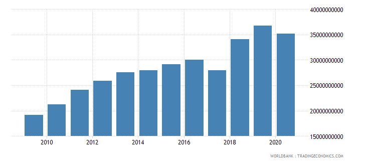 guatemala taxes on goods and services current lcu wb data