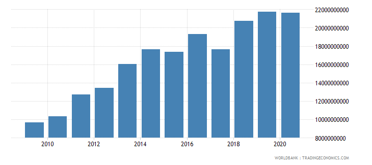 guatemala taxes on income profits and capital gains current lcu wb data