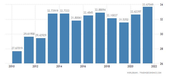 guatemala taxes on income profits and capital gains percent of revenue wb data