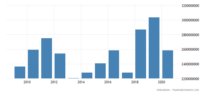 guatemala taxes on international trade current lcu wb data