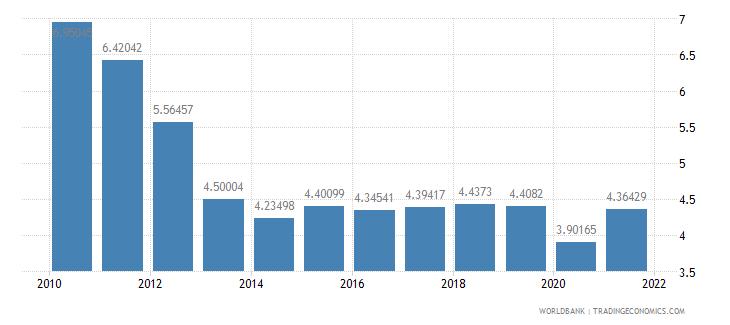 guatemala taxes on international trade percent of revenue wb data