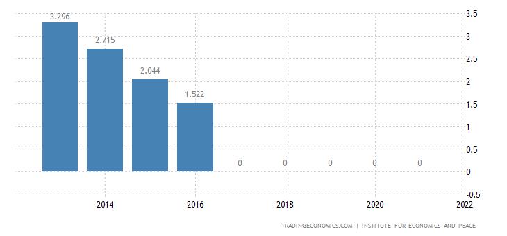 Guatemala Terrorism Index