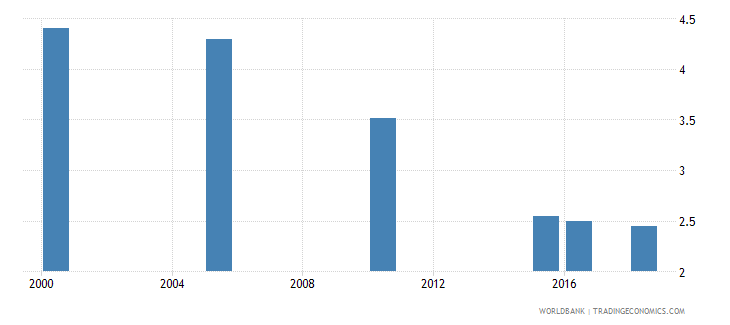 guatemala total alcohol consumption per capita liters of pure alcohol projected estimates 15 years of age wb data