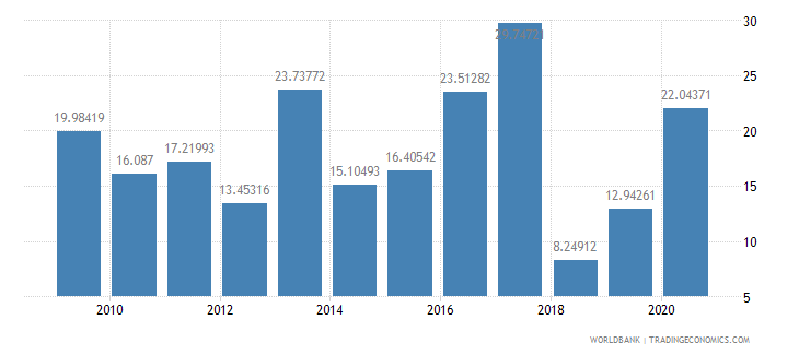 guatemala total debt service percent of exports of goods services and income wb data