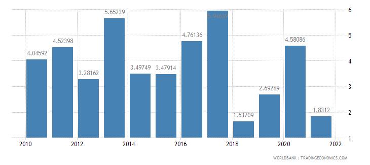 guatemala total debt service percent of gni wb data