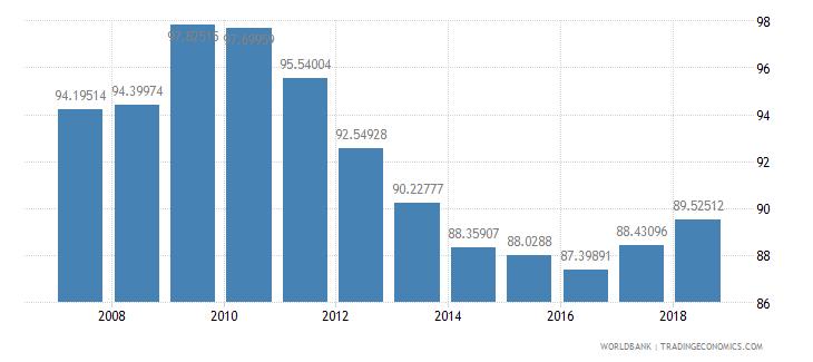 guatemala total enrollment primary female percent net wb data