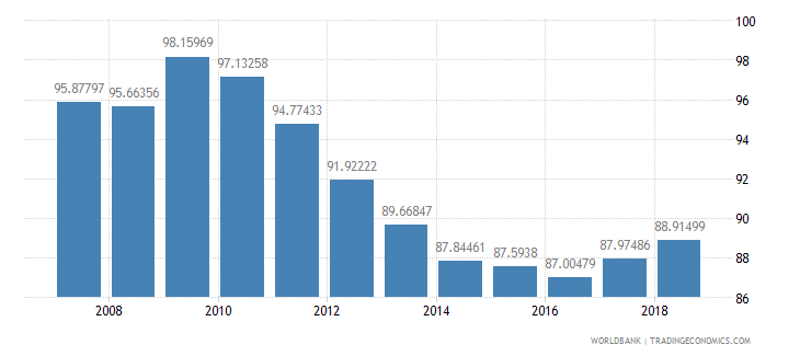 guatemala total enrollment primary male percent net wb data