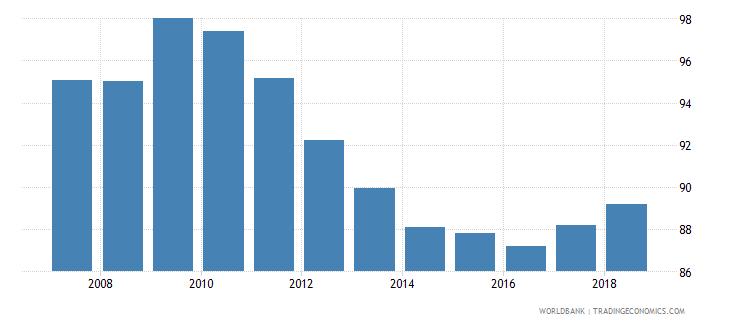 guatemala total enrollment primary percent net wb data