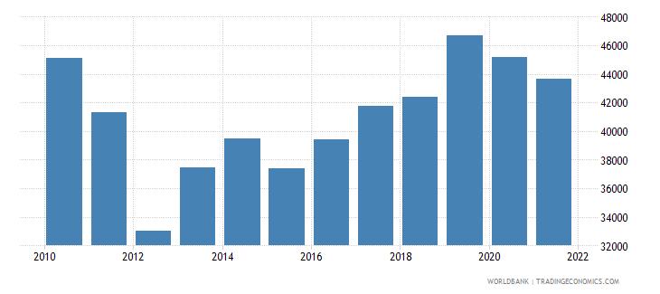 guatemala total fisheries production metric tons wb data