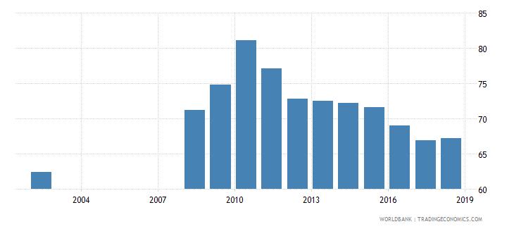 guatemala total net enrolment rate lower secondary both sexes percent wb data
