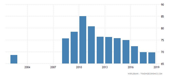 guatemala total net enrolment rate lower secondary male percent wb data