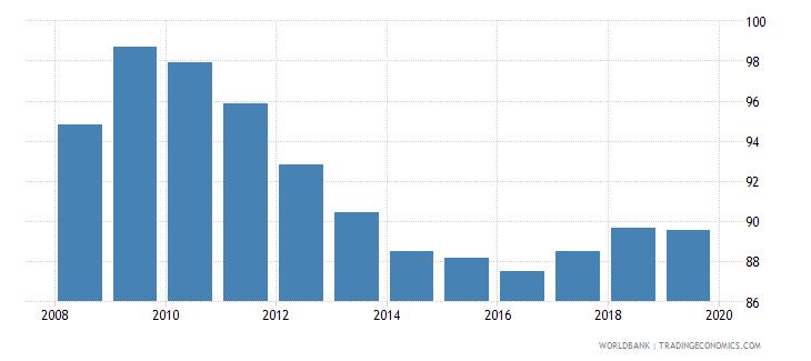guatemala total net enrolment rate primary female percent wb data