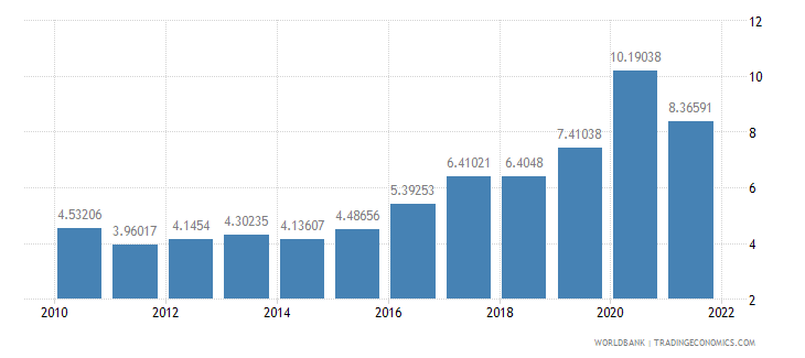 guatemala total reserves in months of imports wb data