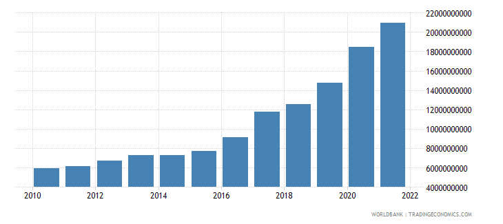 guatemala total reserves includes gold us dollar wb data