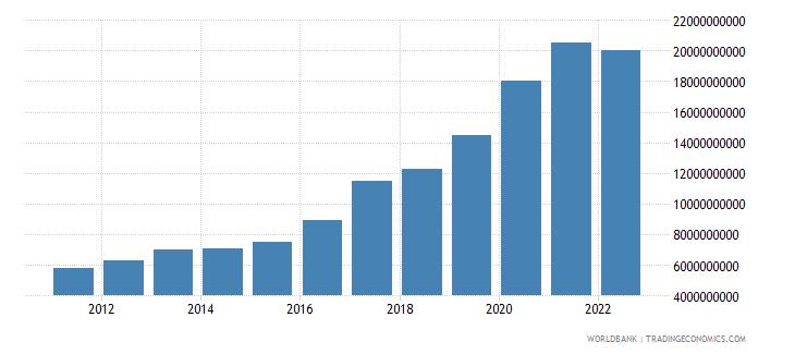 guatemala total reserves minus gold us dollar wb data