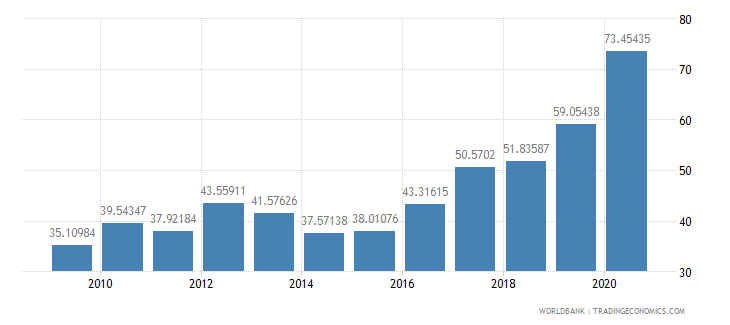 guatemala total reserves percent of total external debt wb data