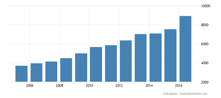 guatemala total reserves wb data