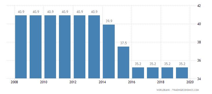guatemala total tax rate percent of profit wb data
